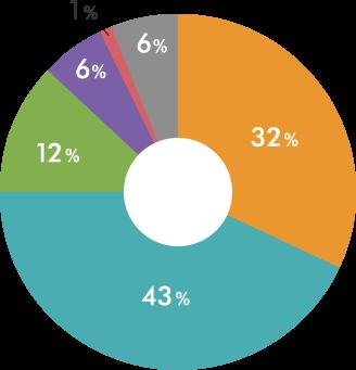 遺産分割における申し立て件数の割合